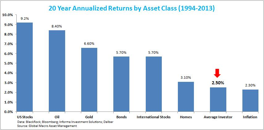 how to find annualized return
